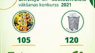 Izlietoto bateriju un makulatūras vākšanā iesaistījušās pirmās 225 izglītības iestādes