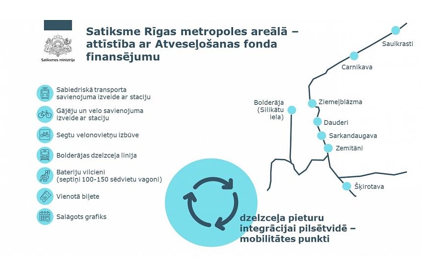 Rīgā un Pierīgā astoņas dzelzceļa pieturas paredzēts pārveidot par mobilitātes punktiem