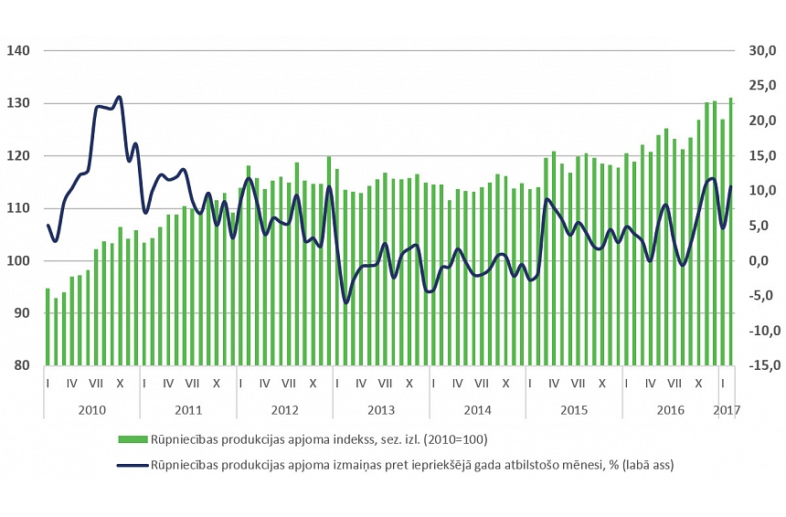 FM: Straujie izaugsmes tempi enerģētikā nodrošināja 10,6 % pieaugumu rūpniecībā