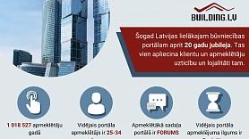 Latvijas lielākajam būvniecības portālam Building.lv – jau 20 gadi!